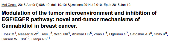 Modulation of the tumor microenvironment and inhibition of EGF/EGFR pathway: novel anti-tumor mechanisms of Cannabidiol in breast cancer.