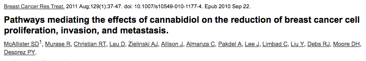 Pathways mediating the effects of cannabidiol on the reduction of breast cancer cell proliferation, invasion, and metastasis.